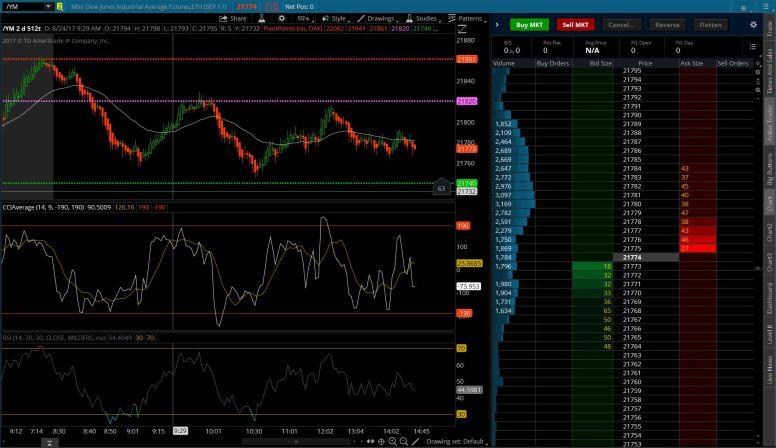 Active Trader Setup