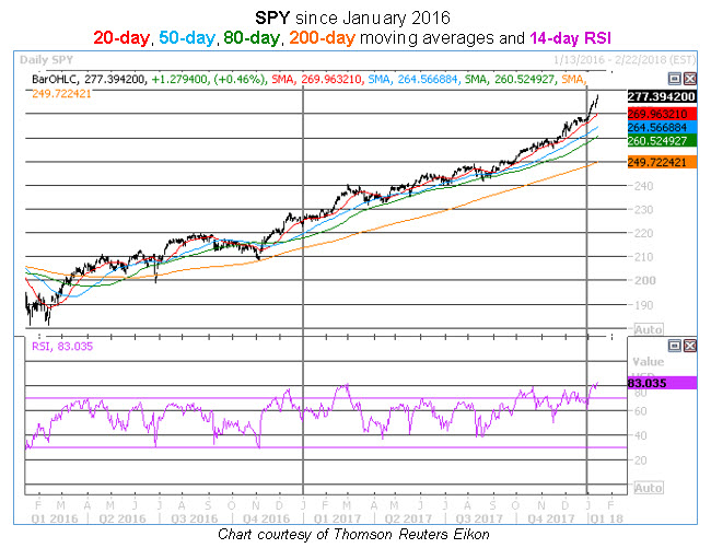 spy-daily-rsi-2-year