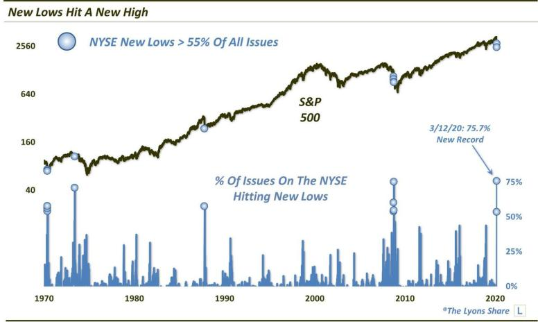 NYSE-New-Lows-Hit-New-High-Mar-12-2020-1