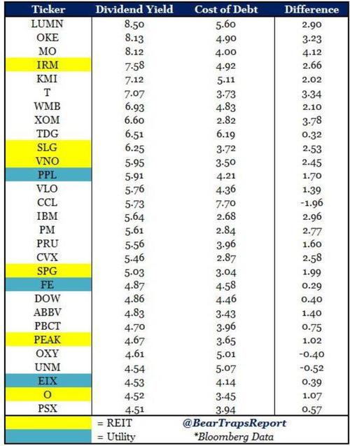 div yield and cost of debt
