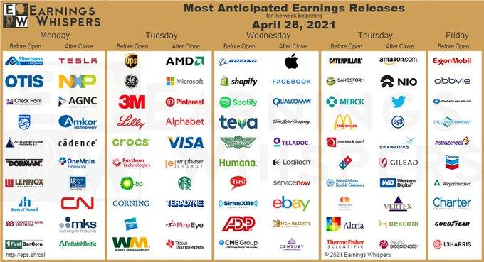 earnings this week_0